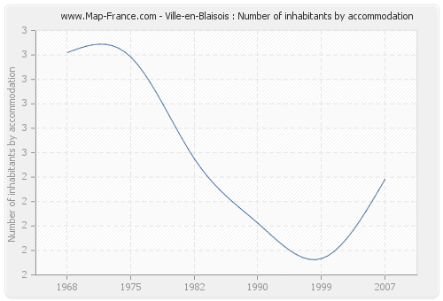 Ville-en-Blaisois : Number of inhabitants by accommodation