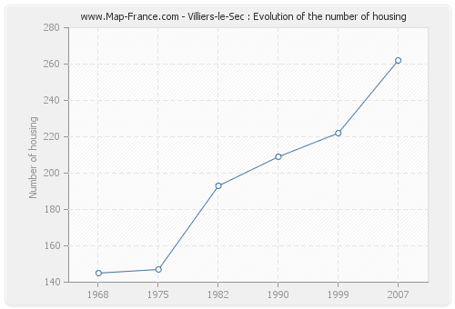 Villiers-le-Sec : Evolution of the number of housing