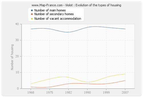 Violot : Evolution of the types of housing
