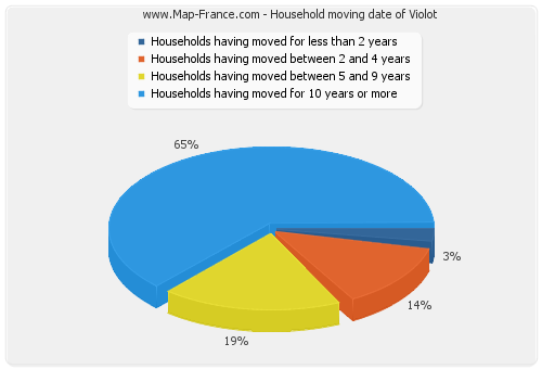 Household moving date of Violot