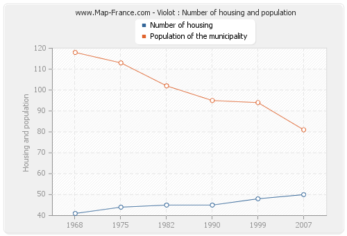 Violot : Number of housing and population