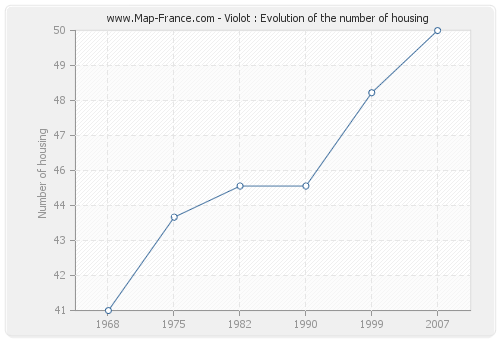 Violot : Evolution of the number of housing