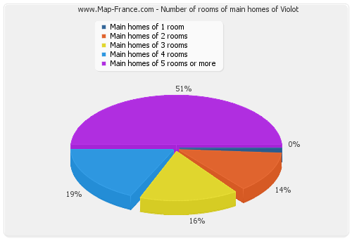 Number of rooms of main homes of Violot