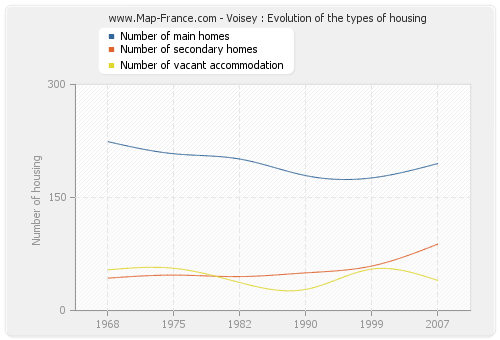 Voisey : Evolution of the types of housing