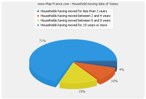 Household moving date of Voisey