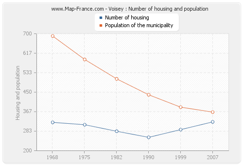 Voisey : Number of housing and population