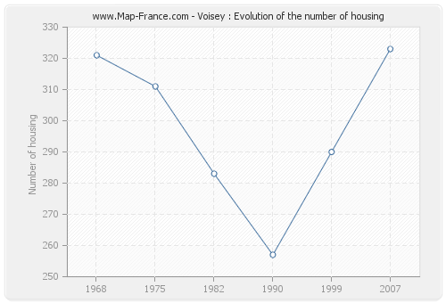 Voisey : Evolution of the number of housing