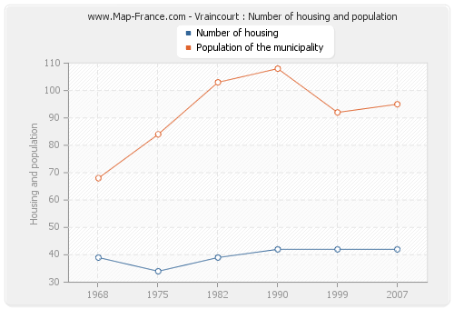 Vraincourt : Number of housing and population