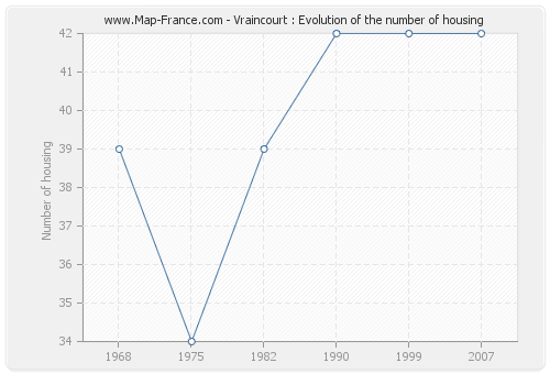 Vraincourt : Evolution of the number of housing