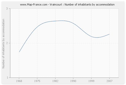 Vraincourt : Number of inhabitants by accommodation
