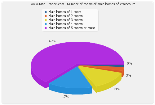 Number of rooms of main homes of Vraincourt