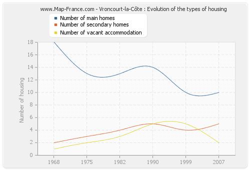 Vroncourt-la-Côte : Evolution of the types of housing