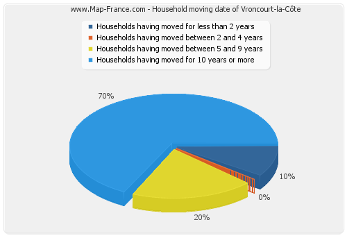 Household moving date of Vroncourt-la-Côte