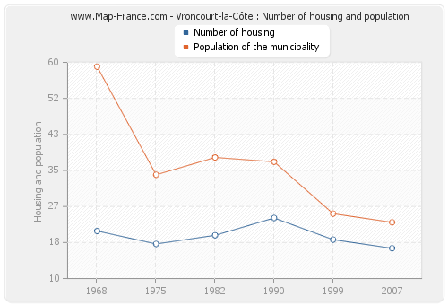 Vroncourt-la-Côte : Number of housing and population
