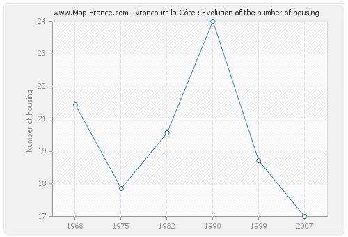 Vroncourt-la-Côte : Evolution of the number of housing