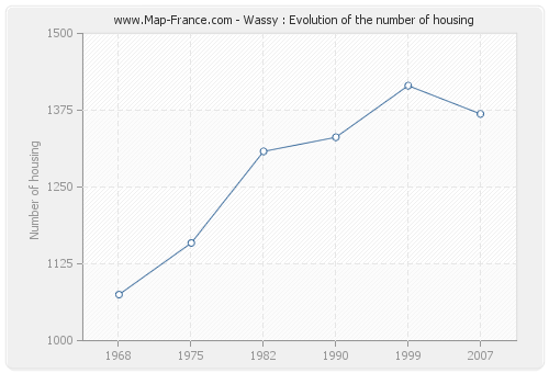 Wassy : Evolution of the number of housing