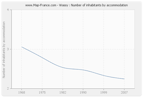 Wassy : Number of inhabitants by accommodation