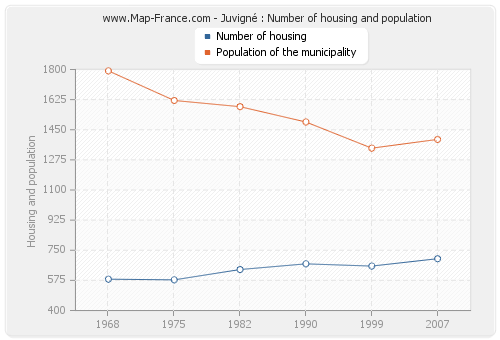 Juvigné : Number of housing and population