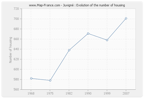Juvigné : Evolution of the number of housing