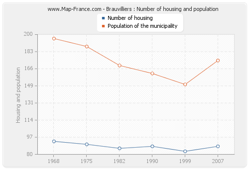 Brauvilliers : Number of housing and population