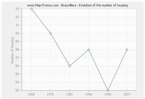 Brauvilliers : Evolution of the number of housing