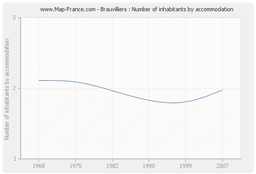 Brauvilliers : Number of inhabitants by accommodation
