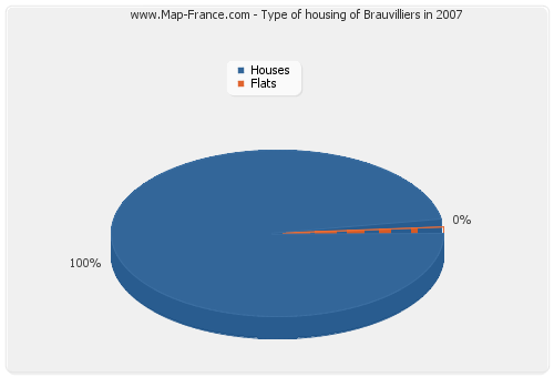 Type of housing of Brauvilliers in 2007