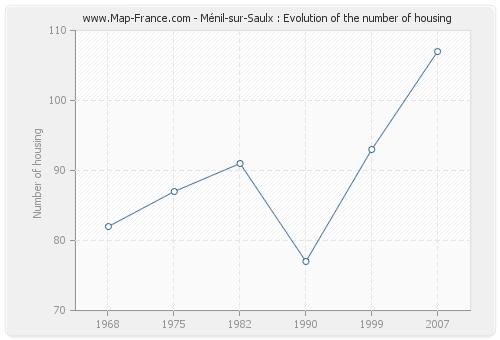 Ménil-sur-Saulx : Evolution of the number of housing
