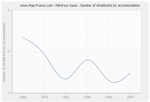 Ménil-sur-Saulx : Number of inhabitants by accommodation