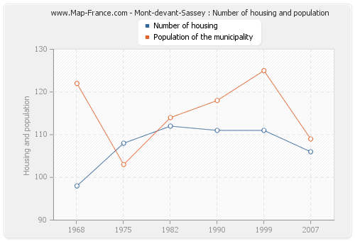 Mont-devant-Sassey : Number of housing and population
