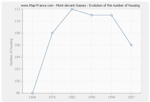 Mont-devant-Sassey : Evolution of the number of housing