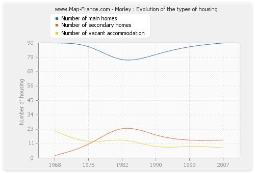 Morley : Evolution of the types of housing