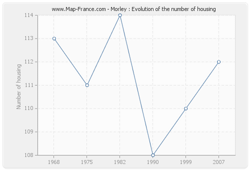 Morley : Evolution of the number of housing