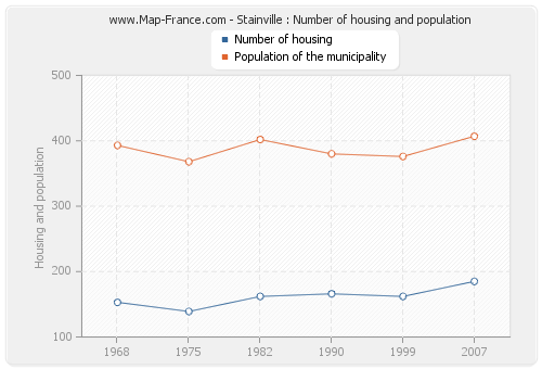 Stainville : Number of housing and population