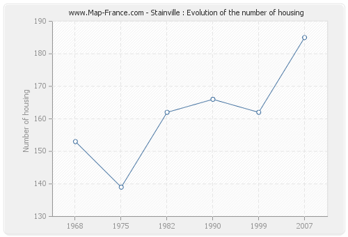 Stainville : Evolution of the number of housing
