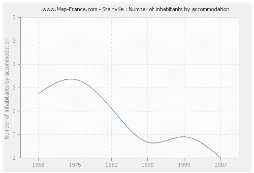 Stainville : Number of inhabitants by accommodation