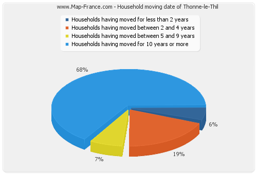 Household moving date of Thonne-le-Thil