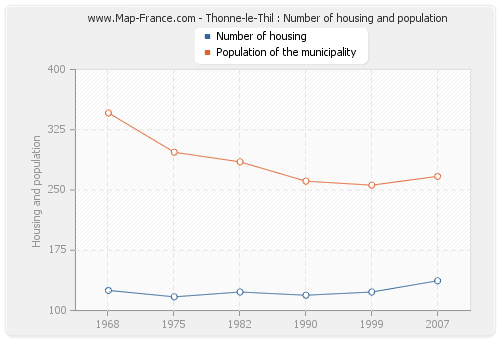 Thonne-le-Thil : Number of housing and population