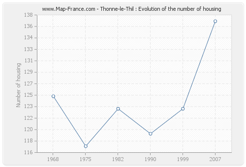 Thonne-le-Thil : Evolution of the number of housing
