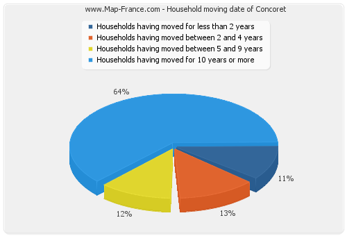 Household moving date of Concoret