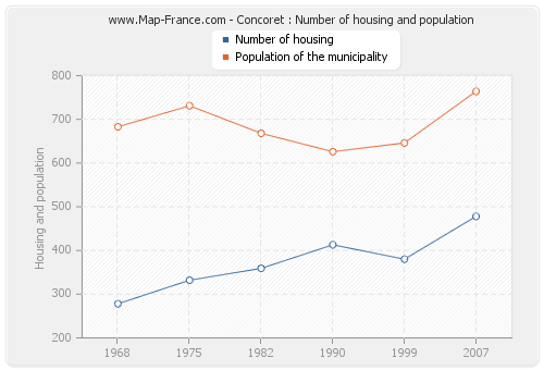 Concoret : Number of housing and population