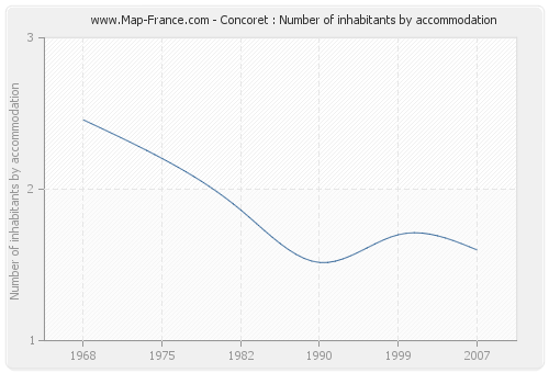 Concoret : Number of inhabitants by accommodation