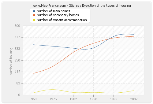 Gâvres : Evolution of the types of housing