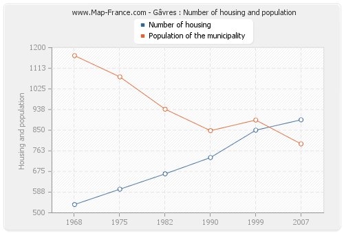 Gâvres : Number of housing and population