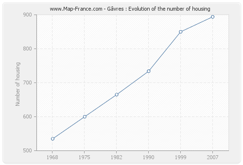 Gâvres : Evolution of the number of housing