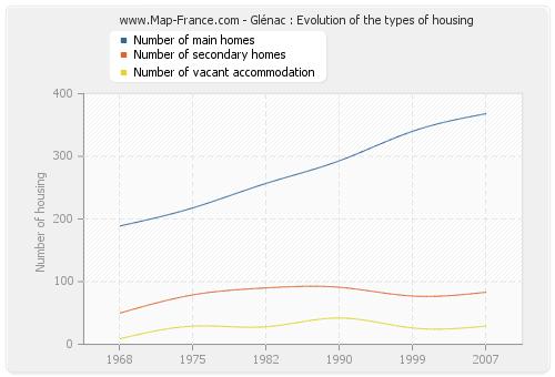 Glénac : Evolution of the types of housing