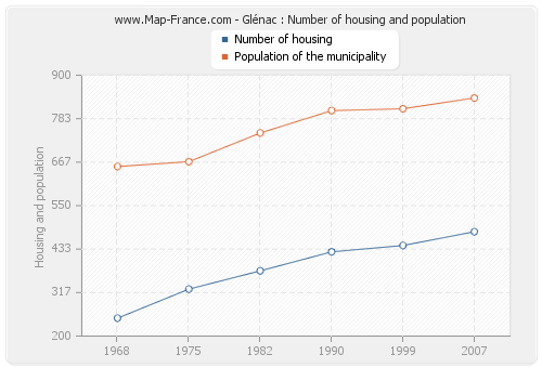 Glénac : Number of housing and population