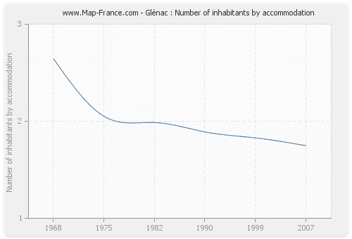 Glénac : Number of inhabitants by accommodation