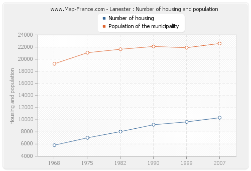 Lanester : Number of housing and population