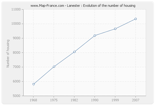 Lanester : Evolution of the number of housing